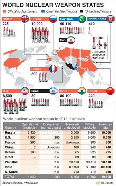 World_nuclear_weapons